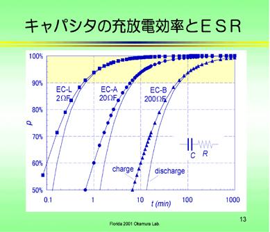 キャパシタの充放電効率と内部抵抗
