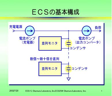 新しい蓄電装置ECaSS(R)の基本構成